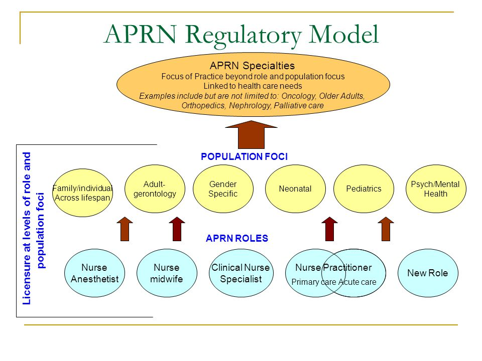 APRN Regulatory Model Nurse Anesthetist Nurse midwife Clinical Nurse Specialist New Role Nurse Practitioner Adult- gerontology Gender Specific Family/individual Across lifespan NeonatalPediatrics Psych/Mental Health Licensure at levels of role and population foci POPULATION FOCI APRN ROLES APRN Specialties Focus of Practice beyond role and population focus Linked to health care needs Examples include but are not limited to: Oncology, Older Adults, Orthopedics, Nephrology, Palliative care Primary care Acute care
