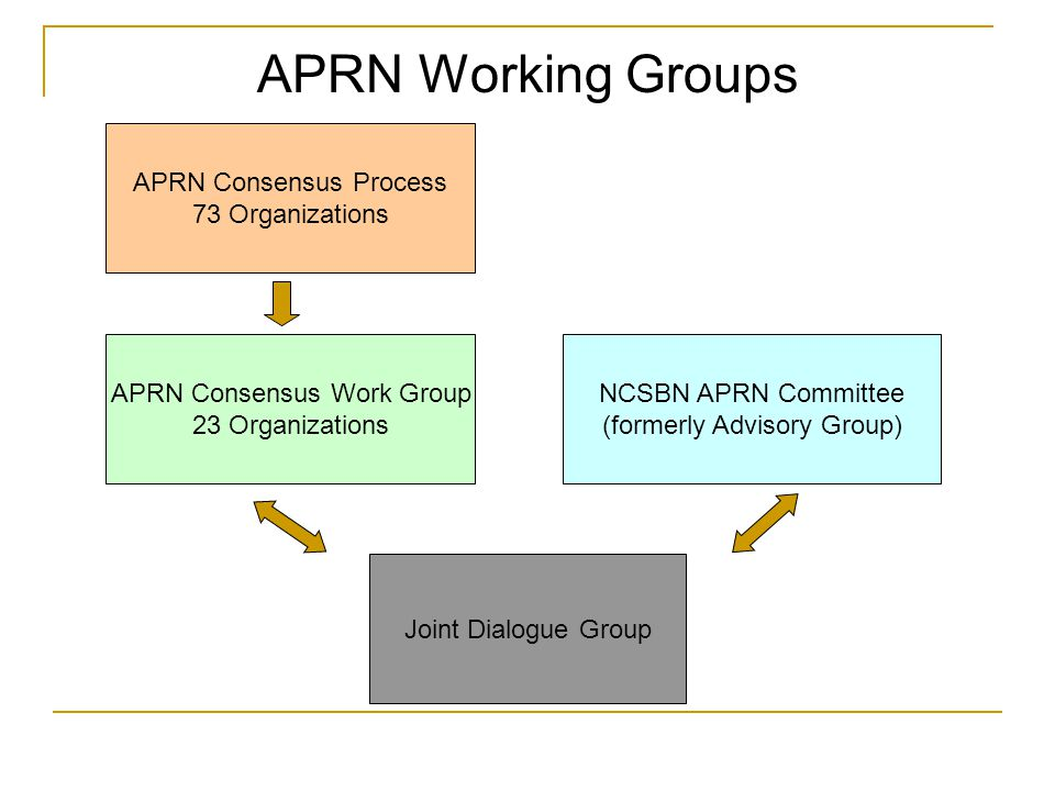 APRN Consensus Work Group 23 Organizations NCSBN APRN Committee (formerly Advisory Group) Joint Dialogue Group APRN Consensus Process 73 Organizations APRN Working Groups
