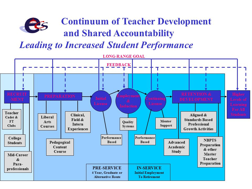 Continuum of Teacher Development and Shared Accountability Leading to Increased Student Performance RECRUIT -MENT PREPARATION Liberal Arts Courses Clinical, Field & Intern Experiences Pedagogical Content Course Initial License RETENTION & DEVELOPMENT Mentor Support NBPTS Preparation & other Master Teacher Preparation Advanced Academic Study Aligned & Standards Based Professional Growth Activities Higher Levels of Learning For All Students Employment & Induction LONG-RANGE GOAL FEEDBACK College Students Mid-Career & Para- professionals Continuing License Teacher Cadet & FT Clubs Performance Based Performance Based PRE-SERVICE 4 Year, Graduate or Alternative Route IN-SERVICE Initial Employment To Retirement Quality Systems