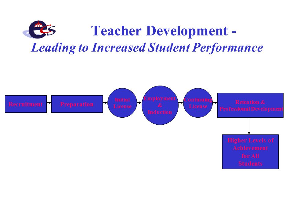 Teacher Development - Leading to Increased Student Performance RecruitmentPreparation Initial License Continuing License Retention & Professional Development Employment & Induction Higher Levels of Achievement for All Students