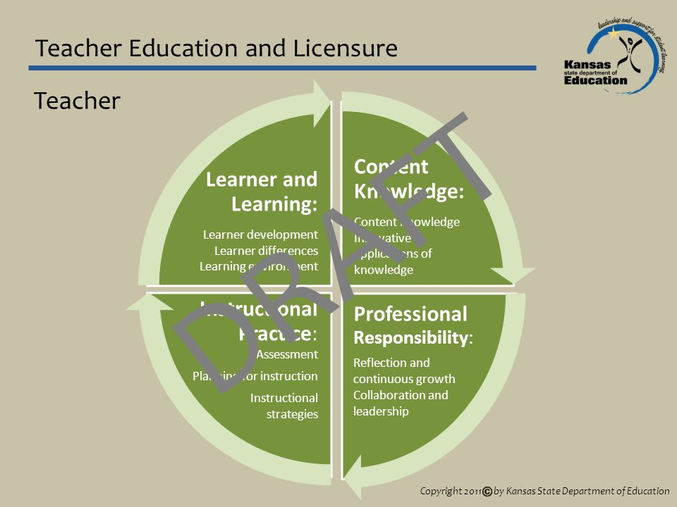 Teacher Education and Licensure Content Knowledge: Content Knowledge Innovative applications of knowledge Professional Responsibility: Reflection and continuous growth Collaboration and leadership Instructional Practice: Assessment Planning for instruction Instructional strategies Learner and Learning: Learner development Learner differences Learning environment Teacher Copyright 2011 by Kansas State Department of Education DRAFT