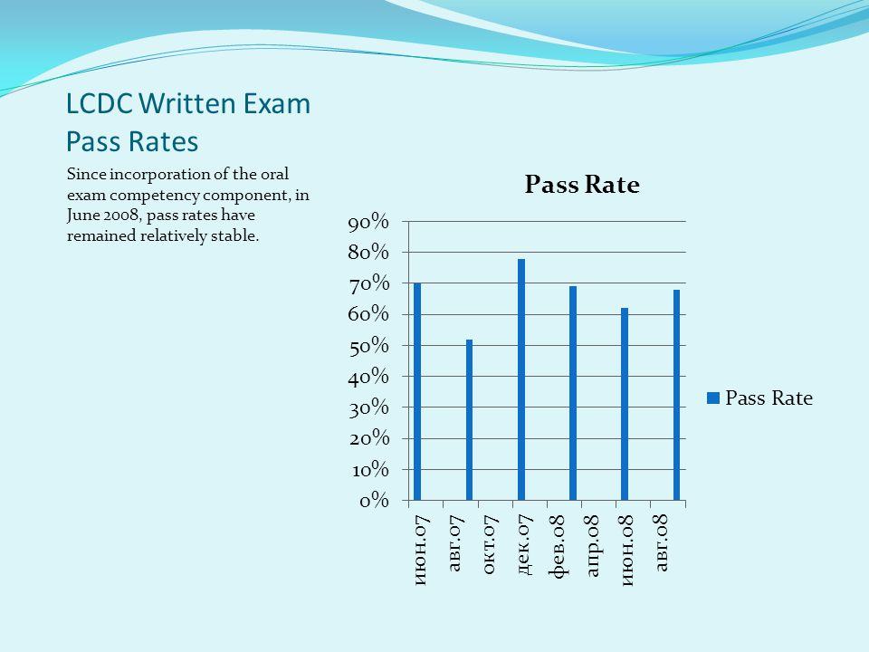 LCDC Written Exam Pass Rates Since incorporation of the oral exam competency component, in June 2008, pass rates have remained relatively stable.
