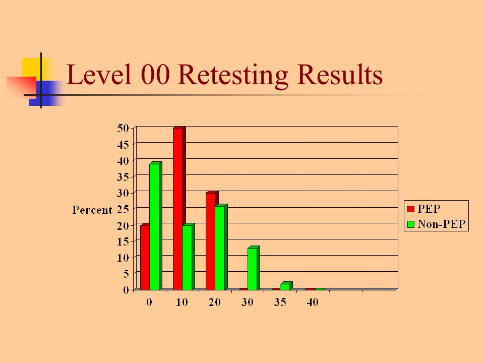 Level 00 Retesting Results
