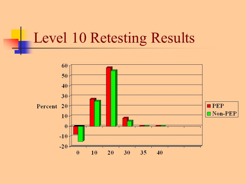 Level 10 Retesting Results