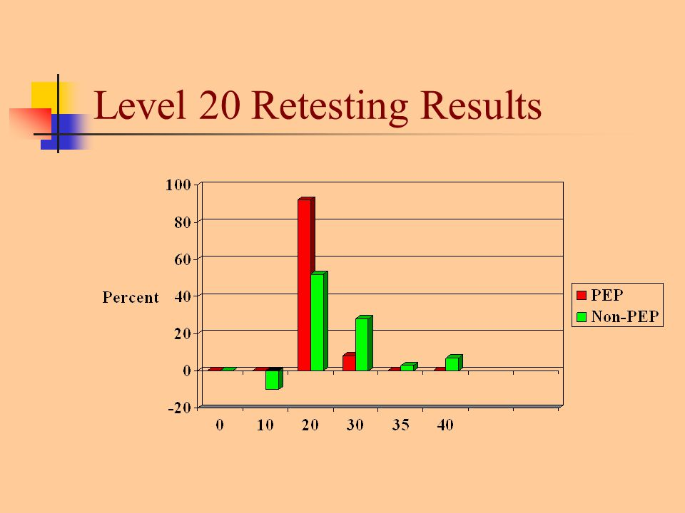 Level 20 Retesting Results
