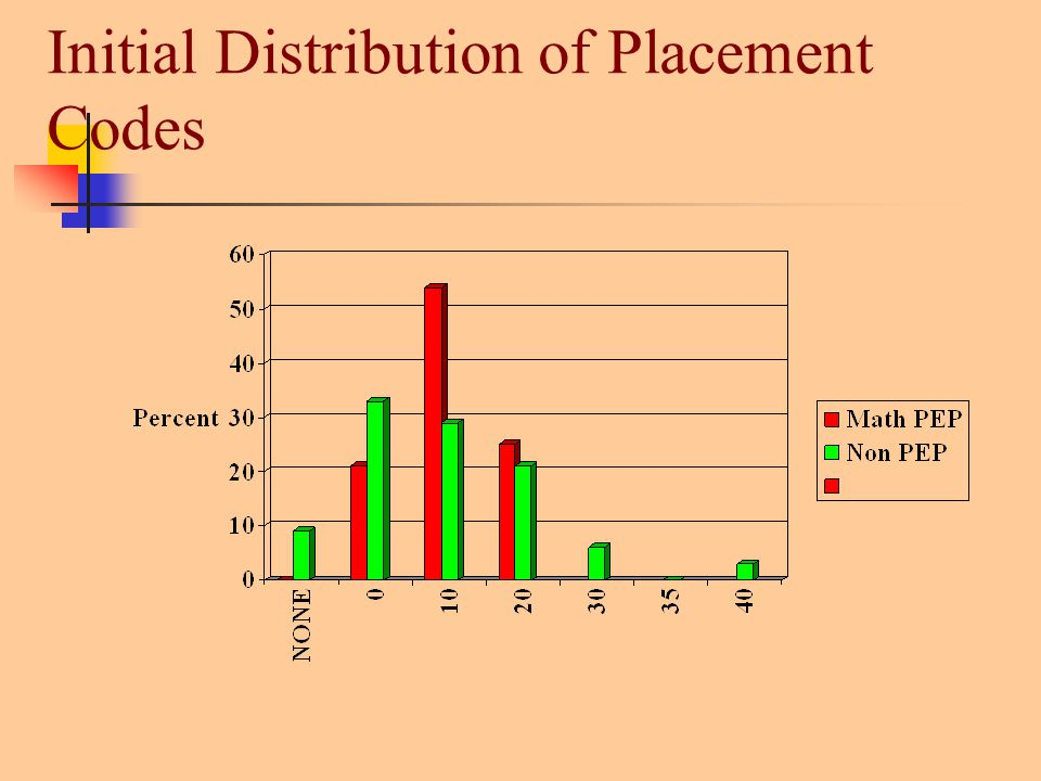 Initial Distribution of Placement Codes