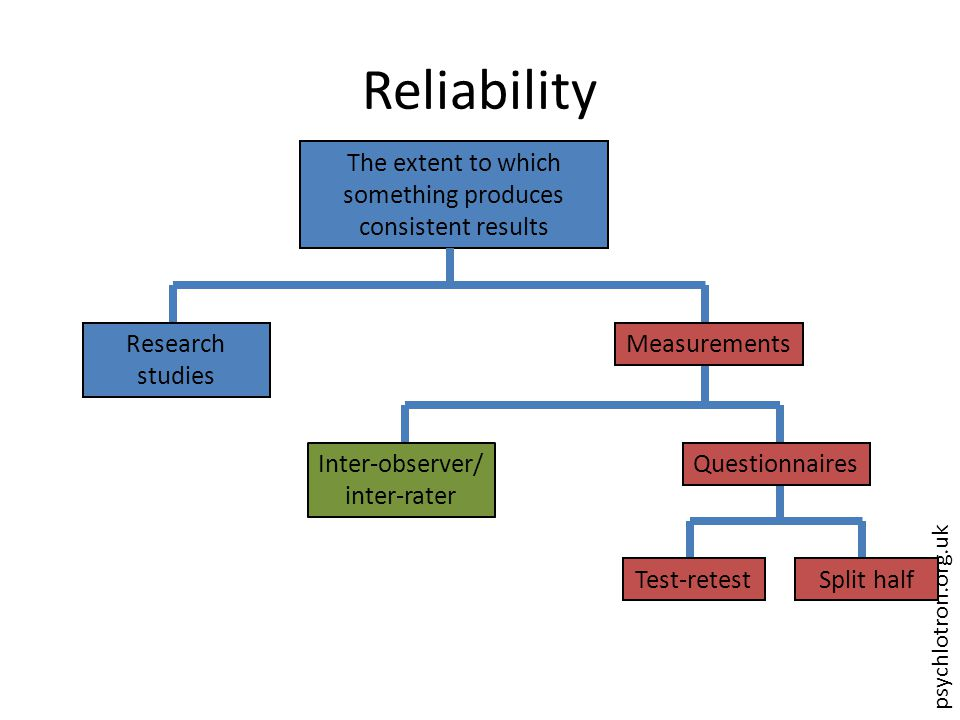 psychlotron.org.uk Reliability The extent to which something produces consistent results Research studies Measurements Split halfTest-retest QuestionnairesInter-observer/ inter-rater