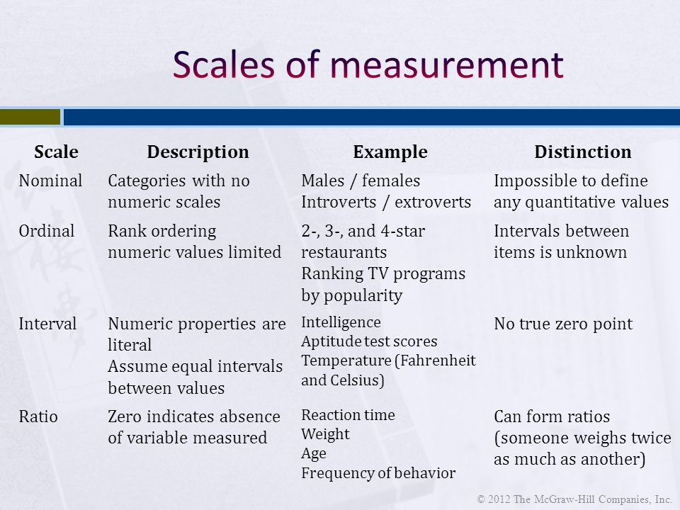 ScaleDescriptionExampleDistinction NominalCategories with no numeric scales Males / females Introverts / extroverts Impossible to define any quantitative values OrdinalRank ordering numeric values limited 2-, 3-, and 4-star restaurants Ranking TV programs by popularity Intervals between items is unknown IntervalNumeric properties are literal Assume equal intervals between values Intelligence Aptitude test scores Temperature (Fahrenheit and Celsius) No true zero point RatioZero indicates absence of variable measured Reaction time Weight Age Frequency of behavior Can form ratios (someone weighs twice as much as another)