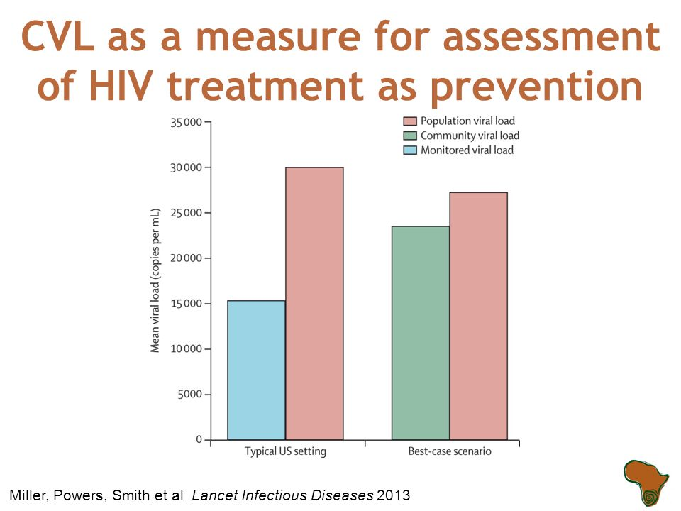 Figure 1 Miller, Powers, Smith et al Lancet Infectious Diseases 2013 CVL as a measure for assessment of HIV treatment as prevention