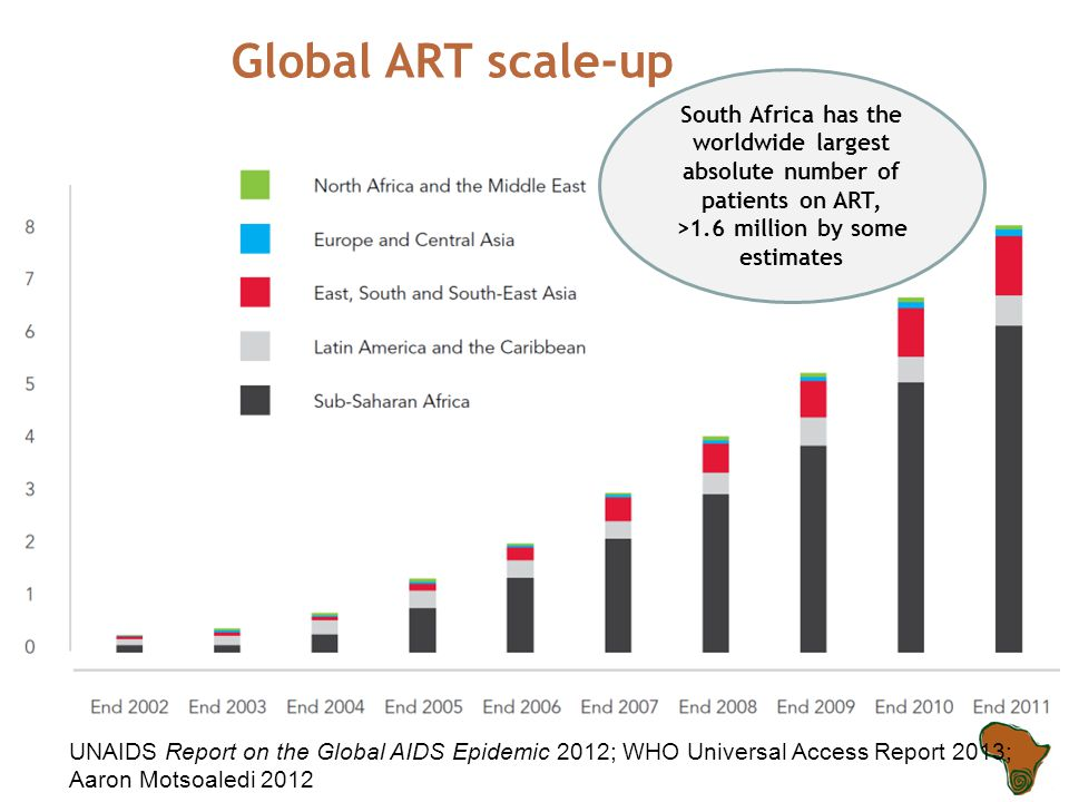 Global ART scale-up UNAIDS Report on the Global AIDS Epidemic 2012; WHO Universal Access Report 2013; Aaron Motsoaledi 2012 South Africa has the worldwide largest absolute number of patients on ART, >1.6 million by some estimates