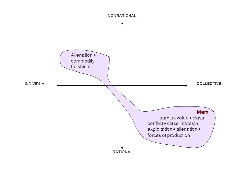theory of surplus value summary