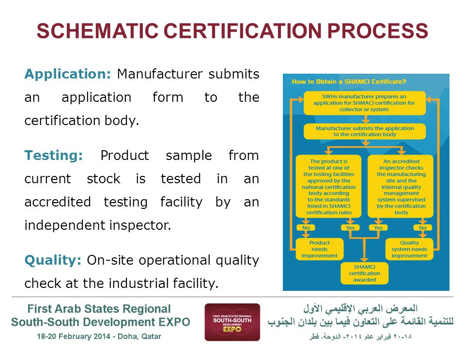 SCHEMATIC CERTIFICATION PROCESS Application: Manufacturer submits an application form to the certification body.