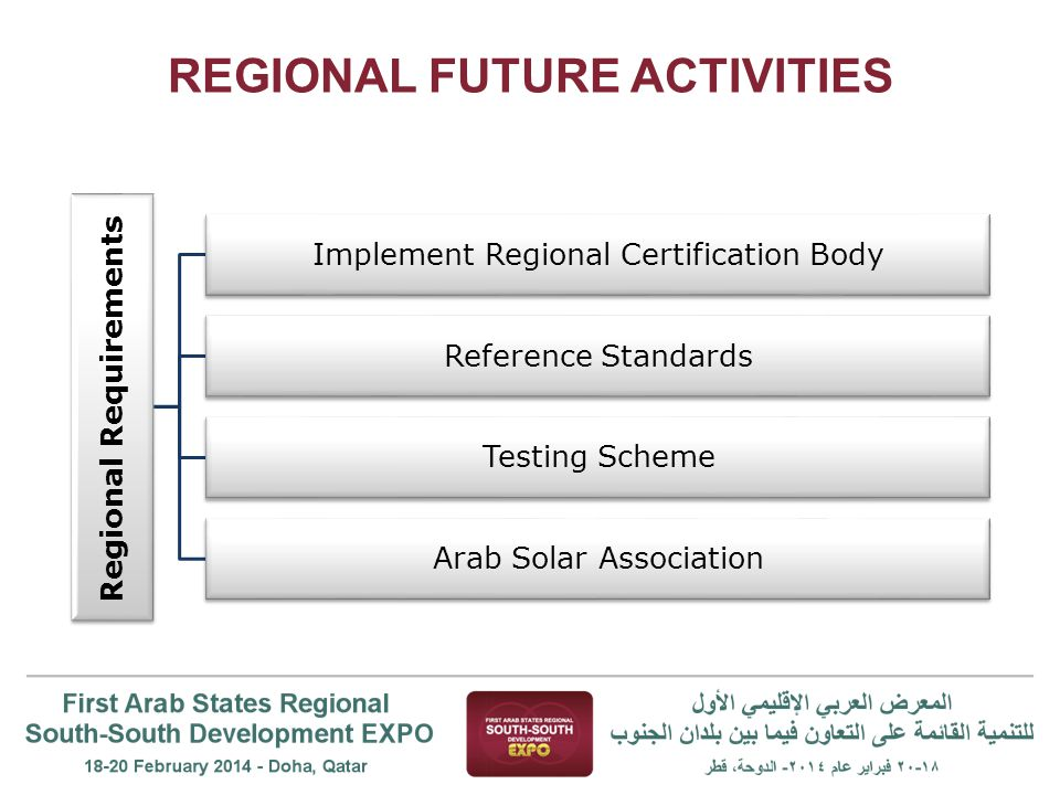 REGIONAL FUTURE ACTIVITIES Regional Requirements Implement Regional Certification Body Reference Standards Testing Scheme Arab Solar Association