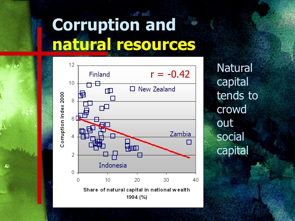 Corruption and natural resources Natural capital tends to crowd out social capital r = Finland New Zealand Zambia Indonesia
