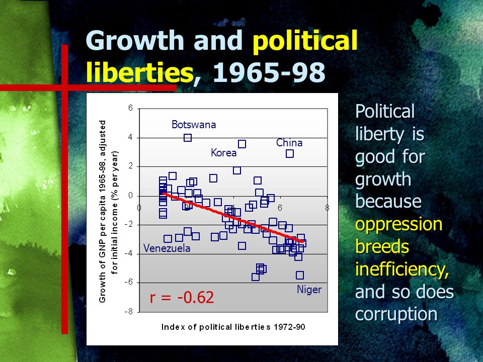 Growth and political liberties, Central African Republic Brazil r = Botswana China Niger Venezuela Korea Political liberty is good for growth because oppression breeds inefficiency, and so does corruption