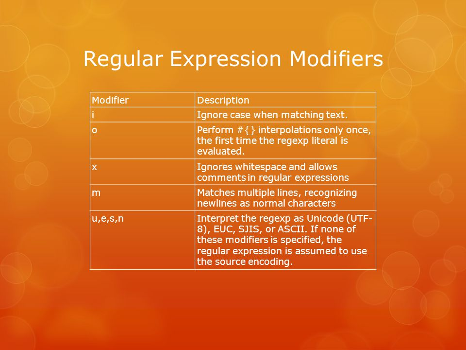 Regular Expression Modifiers ModifierDescription iIgnore case when matching text.