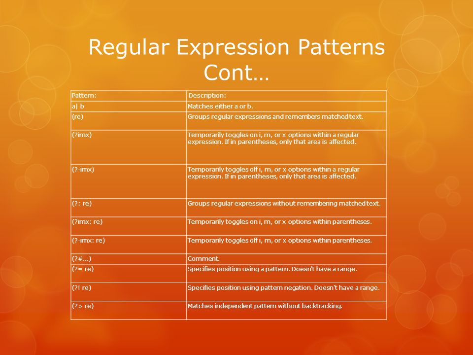 Regular Expression Patterns Cont… Pattern: Description: a| bMatches either a or b.