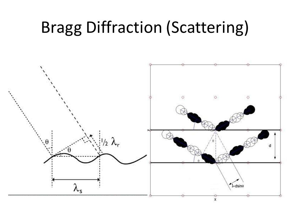 Bragg Diffraction (Scattering)