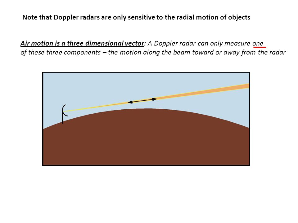 Note that Doppler radars are only sensitive to the radial motion of objects Air motion is a three dimensional vector: A Doppler radar can only measure one of these three components – the motion along the beam toward or away from the radar