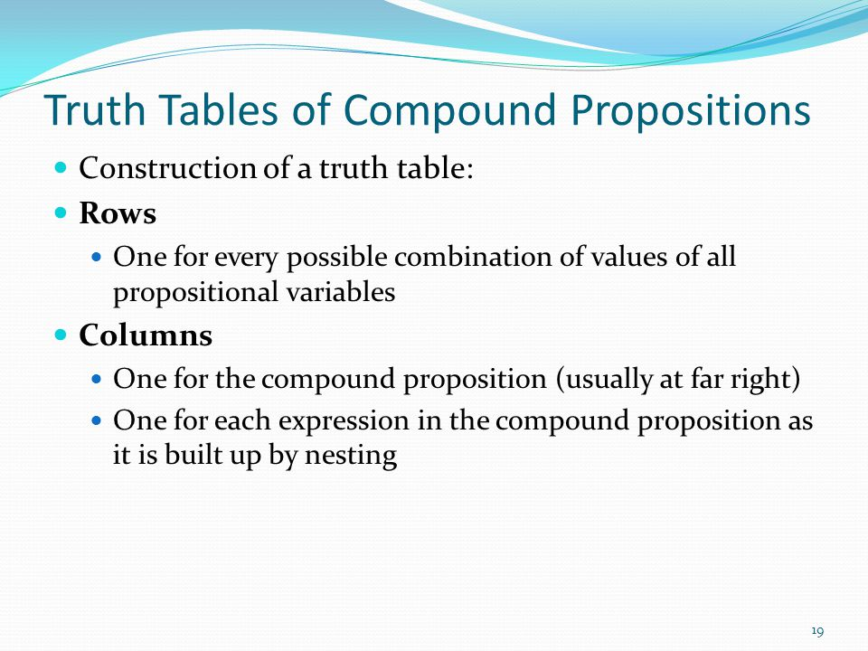 Truth Tables of Compound Propositions Construction of a truth table: Rows One for every possible combination of values of all propositional variables Columns One for the compound proposition (usually at far right) One for each expression in the compound proposition as it is built up by nesting 19