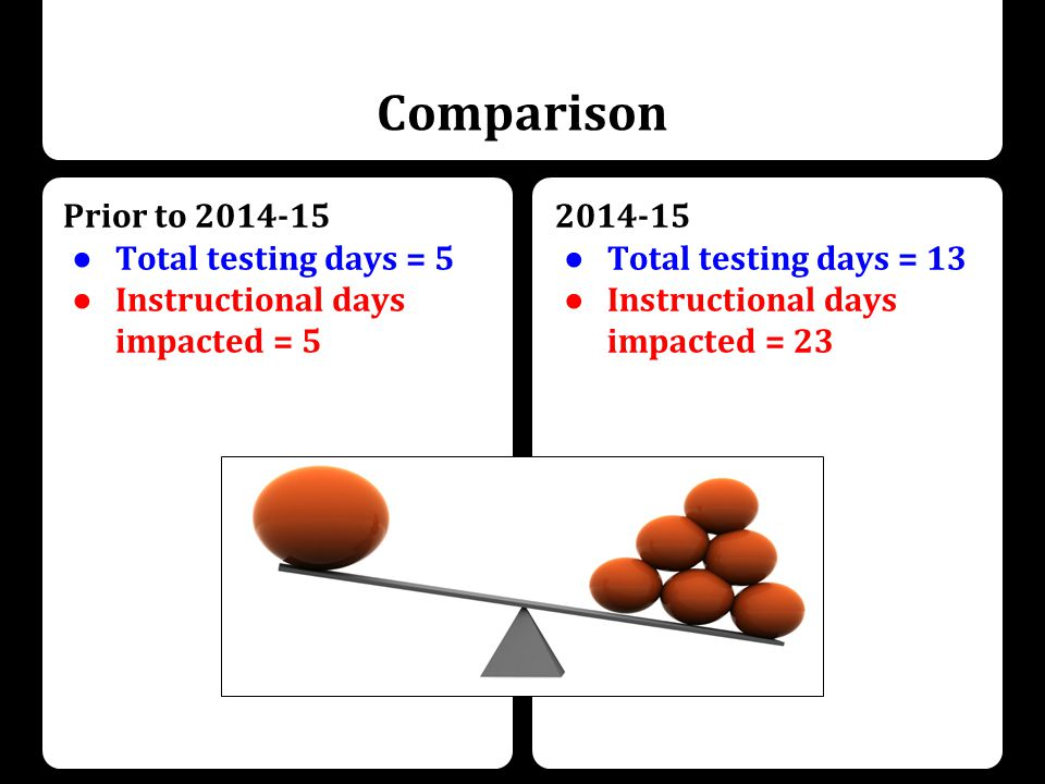 Comparison Prior to ● Total testing days = 5 ● Instructional days impacted = ● Total testing days = 13 ● Instructional days impacted = 23