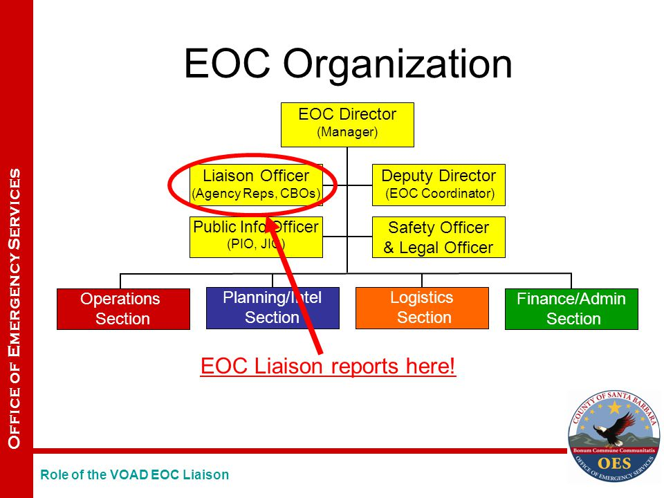 Office of Emergency Services Operations Section Planning/Intel Section Logistics Section EOC Director (Manager) Public Info Officer (PIO, JIC) Safety Officer & Legal Officer Liaison Officer (Agency Reps, CBOs) Deputy Director (EOC Coordinator) Finance/Admin Section EOC Organization EOC Liaison reports here.