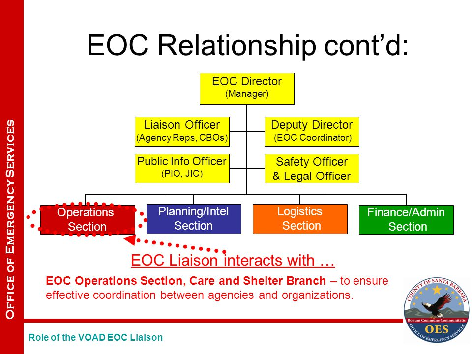 Office of Emergency Services Operations Section Planning/Intel Section Logistics Section EOC Director (Manager) Public Info Officer (PIO, JIC) Safety Officer & Legal Officer Liaison Officer (Agency Reps, CBOs) Deputy Director (EOC Coordinator) Finance/Admin Section EOC Relationship cont'd: EOC Liaison interacts with … EOC Operations Section, Care and Shelter Branch – to ensure effective coordination between agencies and organizations.