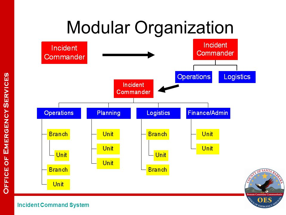 Office of Emergency Services Modular Organization Incident Command System