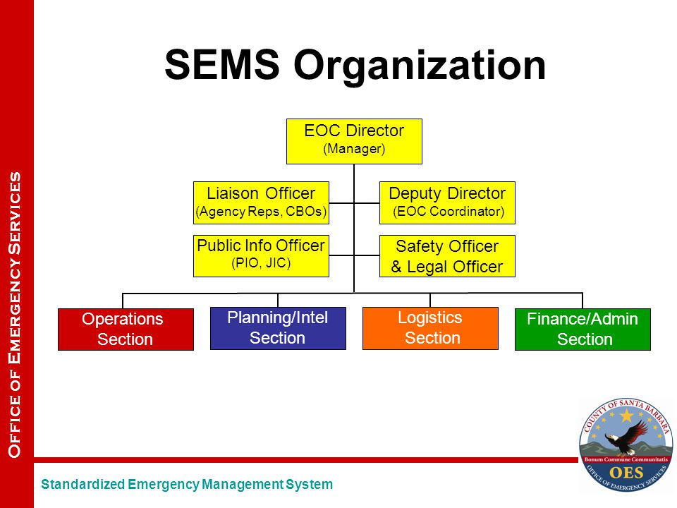 Office of Emergency Services SEMS Organization Operations Section Planning/Intel Section Logistics Section Finance/Admin Section EOC Director (Manager) Standardized Emergency Management System Public Info Officer (PIO, JIC) Safety Officer & Legal Officer Liaison Officer (Agency Reps, CBOs) Deputy Director (EOC Coordinator)