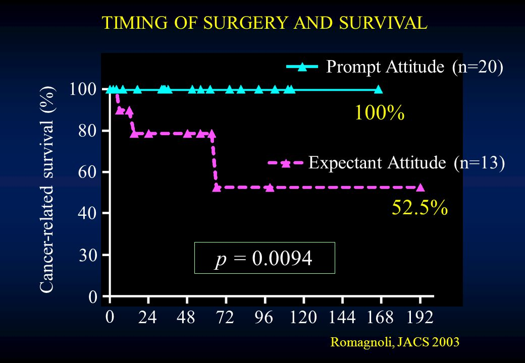 TIMING OF SURGERY AND SURVIVAL Romagnoli, JACS 2003 Prompt Attitude (n=20) 100% Expectant Attitude (n=13) 52.5% p = 0.0094 Cancer-related survival (%) 100 80 60 40 30 0 0 24487296120144168192