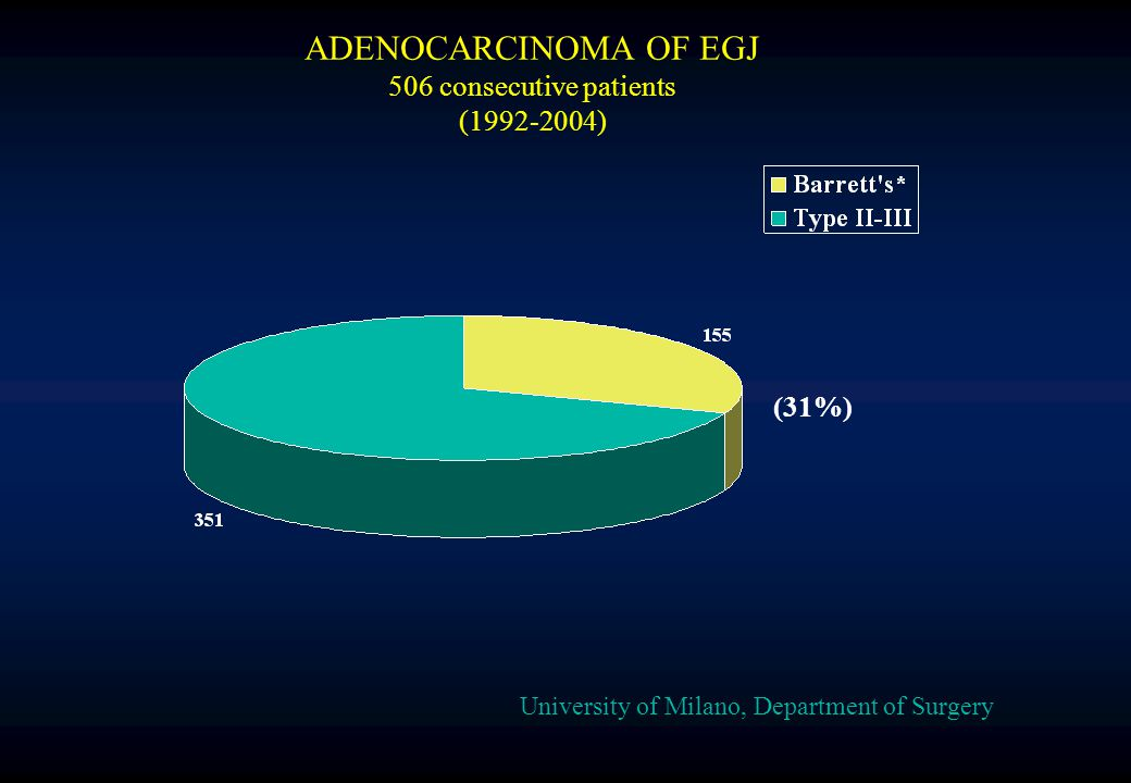 University of Milano, Department of Surgery ADENOCARCINOMA OF EGJ 506 consecutive patients (1992-2004) (31%)