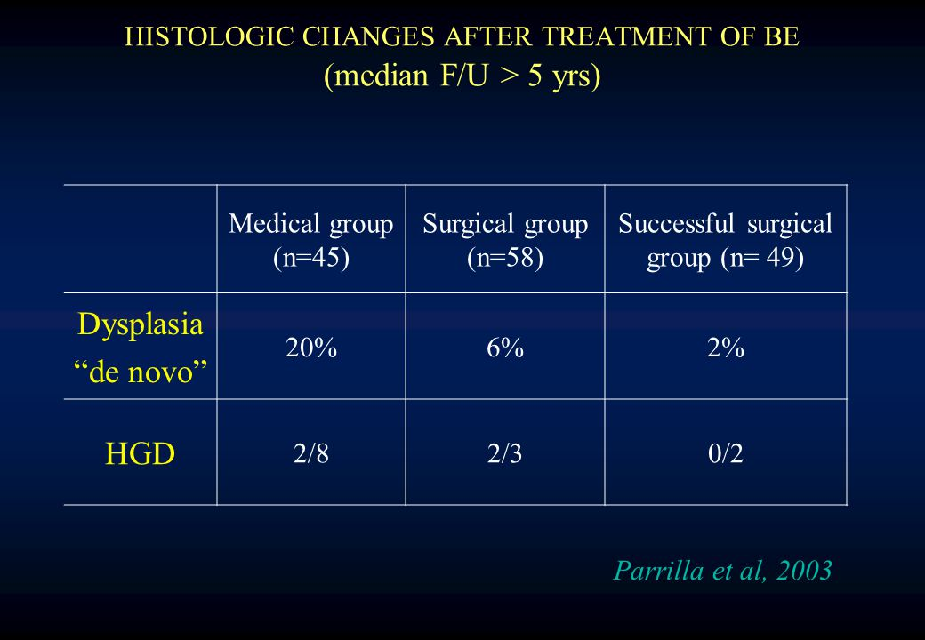 HISTOLOGIC CHANGES AFTER TREATMENT OF BE (median F/U > 5 yrs) Medical group (n=45) Surgical group (n=58) Successful surgical group (n= 49) Dysplasia de novo 20%6%2% HGD 2/82/30/2 Parrilla et al, 2003