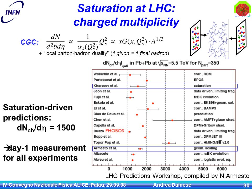 IV Convegno Nazionale Fisica ALICE, Palau, Andrea Dainese 30 Saturation at LHC: charged multiplicity LHC Predictions Workshop, compiled by N.Armesto Saturation-driven predictions: dN ch /d  = 1500  day-1 measurement for all experiments + local parton-hadron duality (1 gluon = 1 final hadron) CGC: