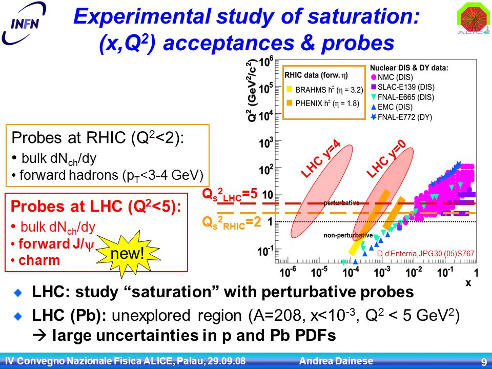 IV Convegno Nazionale Fisica ALICE, Palau, Andrea Dainese 9 LHC: study saturation with perturbative probes LHC (Pb): unexplored region (A=208, x<10 -3, Q 2 < 5 GeV 2 )  large uncertainties in p and Pb PDFs D.d'Enterria,JPG30 (05)S767 Q s 2 RHIC =2 Experimental study of saturation: (x,Q 2 ) acceptances & probes Probes at RHIC (Q 2 <2): bulk dN ch /dy forward hadrons (p T <3-4 GeV) Q s 2 LHC =5 LHC y=0LHC y=4 Probes at LHC (Q 2 <5): bulk dN ch /dy forward J/  charm new!