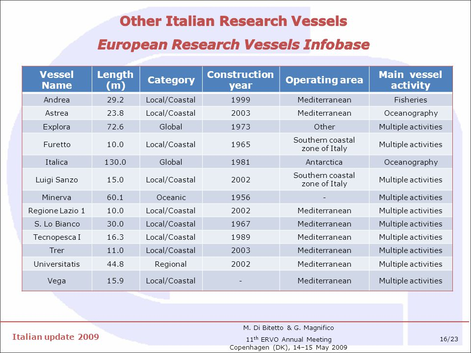Vessel Name Length (m) Category Construction year Operating area Main vessel activity Andrea29.2Local/Coastal1999MediterraneanFisheries Astrea23.8Local/Coastal2003MediterraneanOceanography Explora72.6Global1973OtherMultiple activities Furetto10.0Local/Coastal1965 Southern coastal zone of Italy Multiple activities Italica130.0Global1981AntarcticaOceanography Luigi Sanzo15.0Local/Coastal2002 Southern coastal zone of Italy Multiple activities Minerva60.1Oceanic1956-Multiple activities Regione Lazio 110.0Local/Coastal2002MediterraneanMultiple activities S.