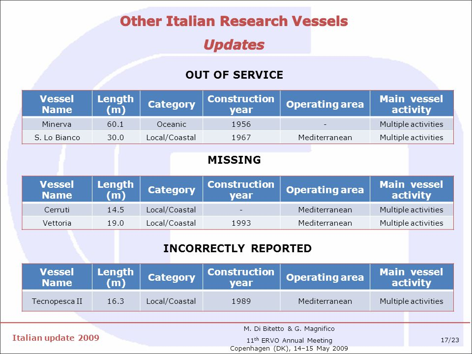 Vessel Name Length (m) Category Construction year Operating area Main vessel activity Minerva60.1Oceanic1956-Multiple activities S.