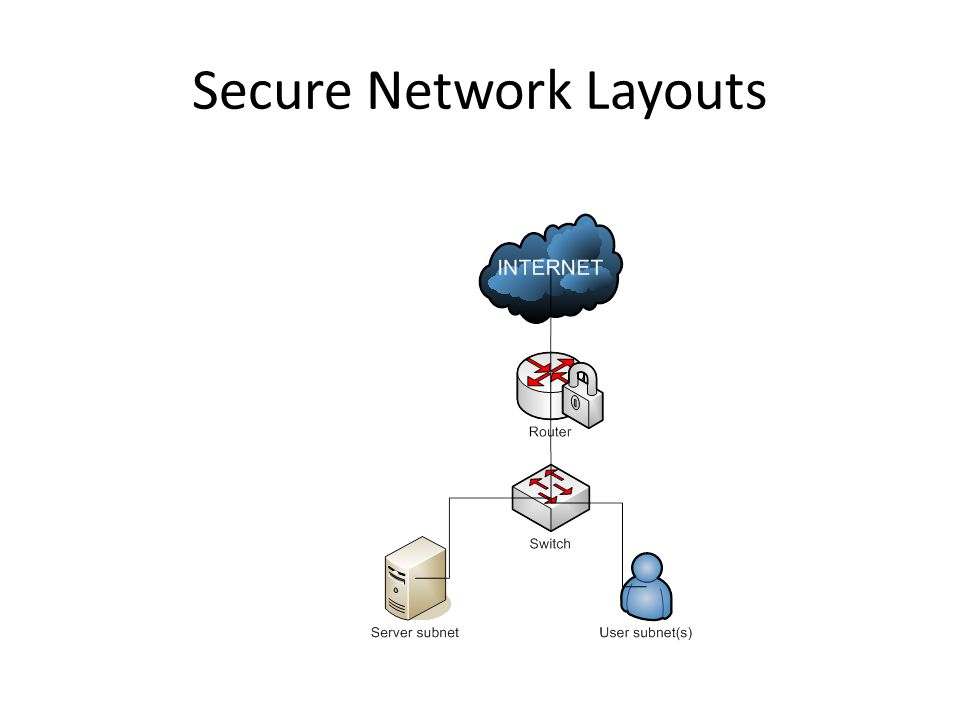 Basic Security Architecture Secure Network Layouts Ppt Download
