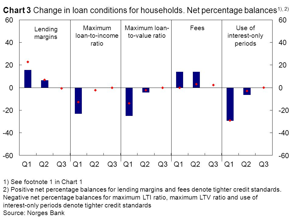 Maximum loan-to-income ratio Lending margins FeesMaximum loan- to-value ratio 1) See footnote 1 in Chart 1 2) Positive net percentage balances for lending margins and fees denote tighter credit standards.