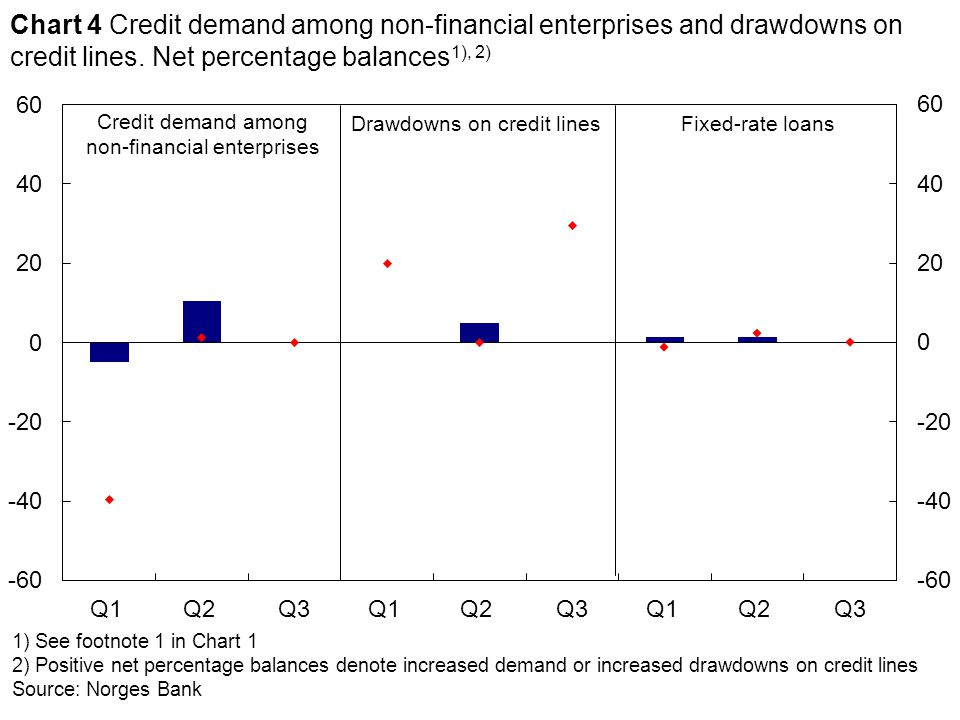 1) See footnote 1 in Chart 1 2) Positive net percentage balances denote increased demand or increased drawdowns on credit lines Source: Norges Bank Credit demand among non-financial enterprises Drawdowns on credit lines Chart 4 Credit demand among non-financial enterprises and drawdowns on credit lines.