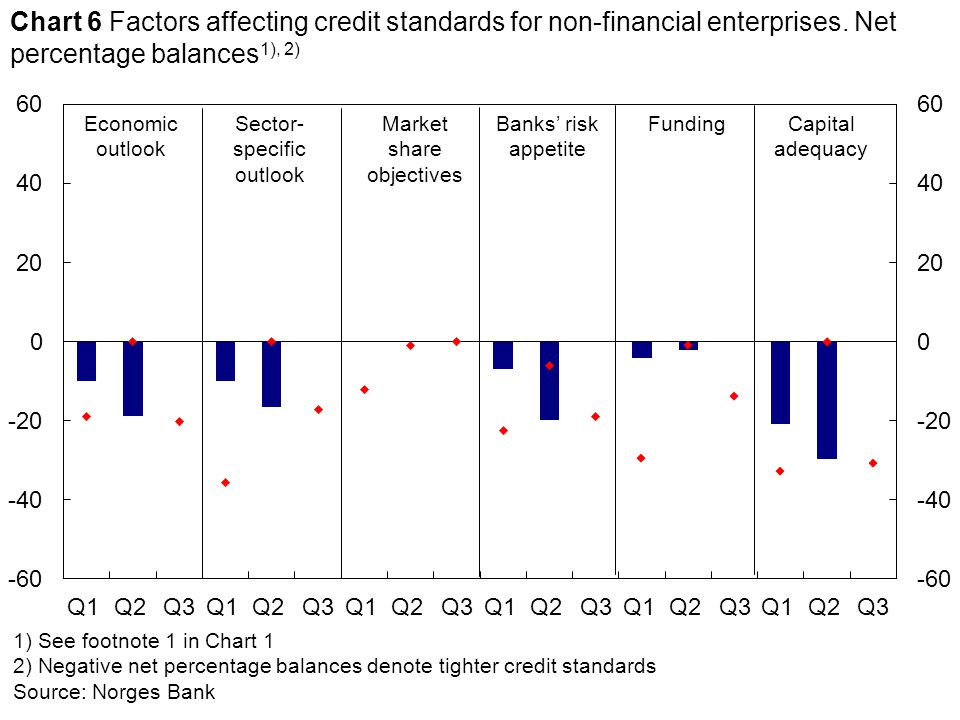 1) See footnote 1 in Chart 1 2) Negative net percentage balances denote tighter credit standards Source: Norges Bank Economic outlook Banks' risk appetite Sector- specific outlook Chart 6 Factors affecting credit standards for non-financial enterprises.
