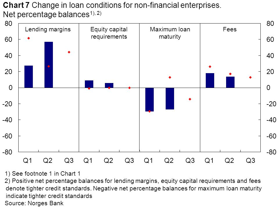 Equity capital requirements Lending marginsFeesMaximum loan maturity 1) See footnote 1 in Chart 1 2) Positive net percentage balances for lending margins, equity capital requirements and fees denote tighter credit standards.