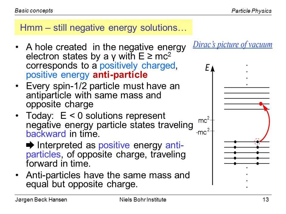 Jørgen Beck Hansen Particle Physics Basic concepts Niels Bohr Institute13 Hmm – still negative energy solutions… A hole created in the negative energy electron states by a γ with E ≥ mc 2 corresponds to a positively charged, positive energy anti-particle Every spin-1/2 particle must have an antiparticle with same mass and opposite charge Today: E < 0 solutions represent negative energy particle states traveling backward in time.