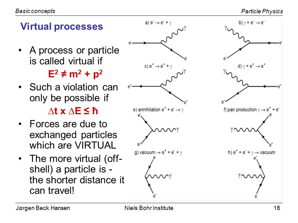 Jørgen Beck Hansen Particle Physics Basic concepts Niels Bohr Institute16 Virtual processes A process or particle is called virtual if E 2 ≠ m 2 + p 2 Such a violation can only be possible if ∆t x ∆E ≤ ħ Forces are due to exchanged particles which are VIRTUAL The more virtual (off- shell) a particle is - the shorter distance it can travel!