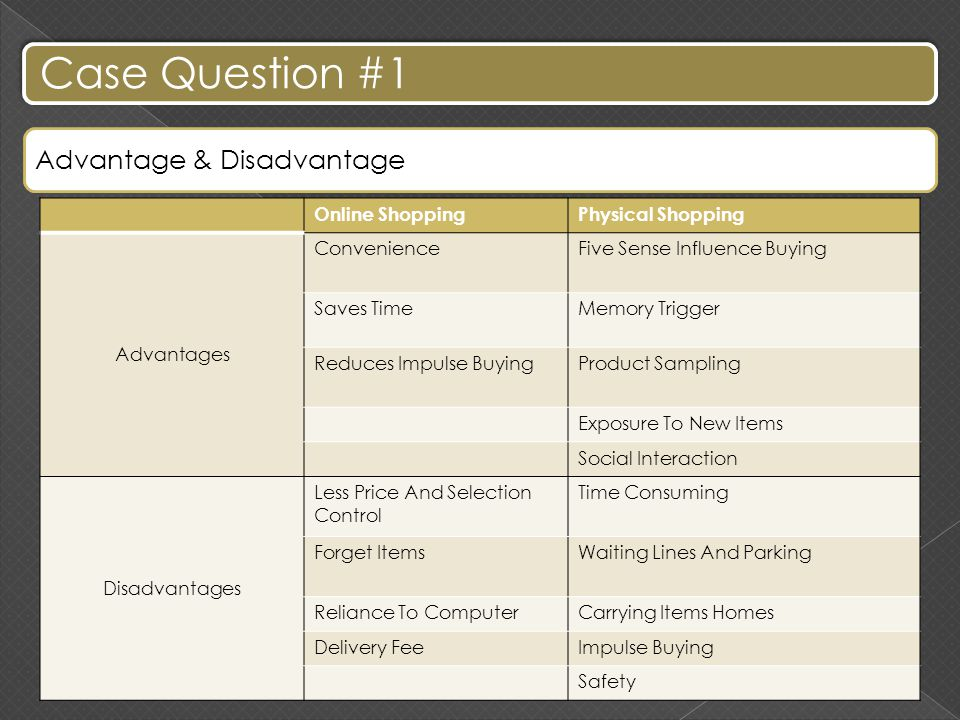 Case Question #1 Advantage & Disadvantage Online ShoppingPhysical Shopping Advantages ConvenienceFive Sense Influence Buying Saves TimeMemory Trigger Reduces Impulse BuyingProduct Sampling Exposure To New Items Social Interaction Disadvantages Less Price And Selection Control Time Consuming Forget ItemsWaiting Lines And Parking Reliance To ComputerCarrying Items Homes Delivery FeeImpulse Buying Safety