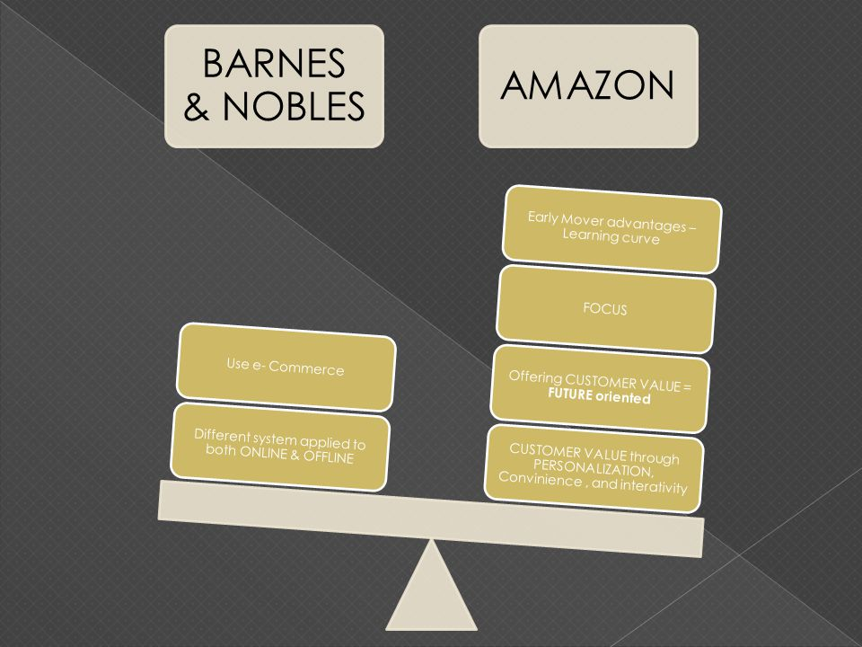BARNES & NOBLES AMAZON CUSTOMER VALUE through PERSONALIZATION, Convinience, and interativity Offering CUSTOMER VALUE = FUTURE oriented FOCUS Early Mover advantages – Learning curve Different system applied to both ONLINE & OFFLINE Use e- Commerce