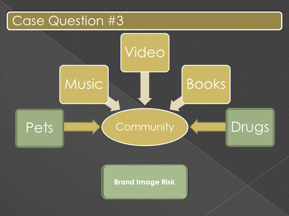 Case Question #3 Community MusicVideoBooks PetsDrugs Brand Image Risk