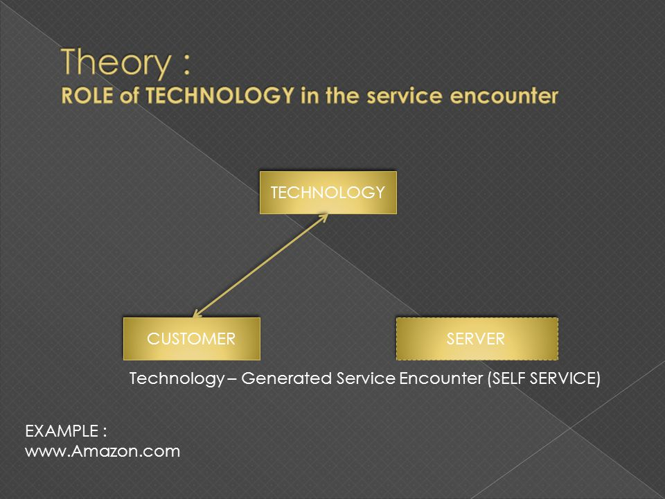 CUSTOMER TECHNOLOGY SERVER Technology – Generated Service Encounter (SELF SERVICE) EXAMPLE : www.Amazon.com