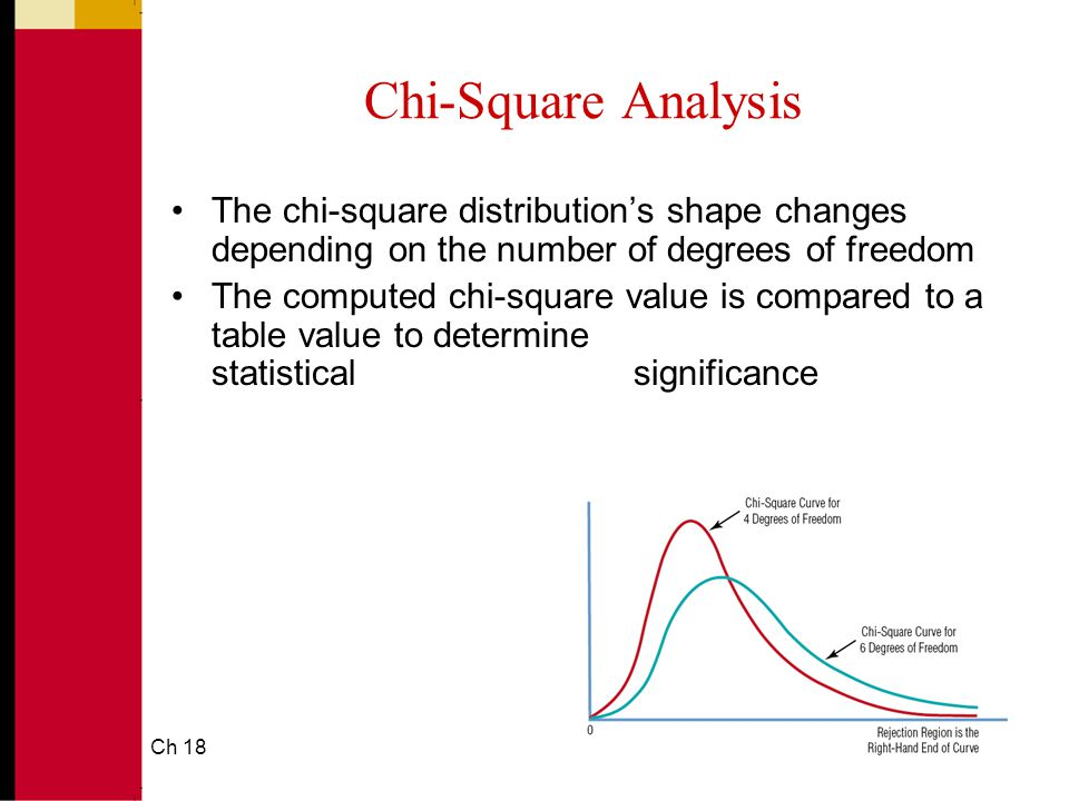 Ch 1821 Chi-Square Analysis The chi-square distribution's shape changes depending on the number of degrees of freedom The computed chi-square value is compared to a table value to determine statistical significance
