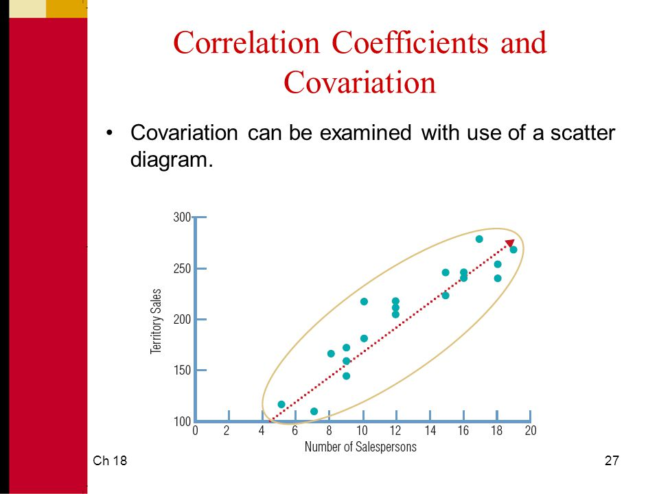 Ch 1827 Correlation Coefficients and Covariation Covariation can be examined with use of a scatter diagram.