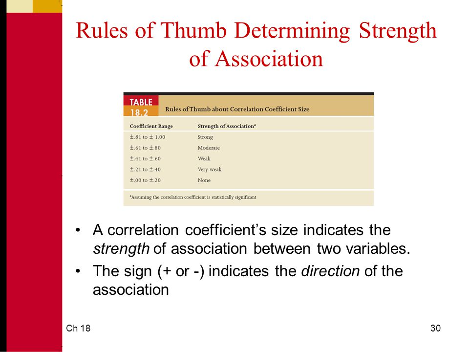 Ch 1830 Rules of Thumb Determining Strength of Association A correlation coefficient's size indicates the strength of association between two variables.